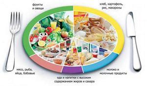 Особенности питания при себорейном дерматите фото