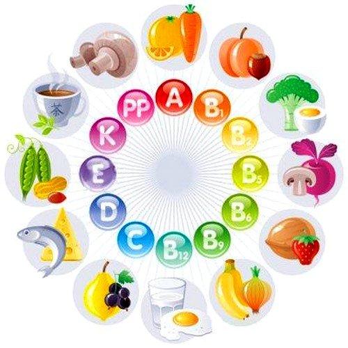 Витамины при варикоцеле