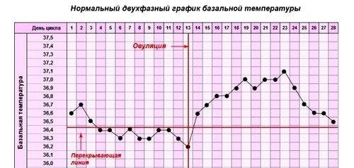 На графике можно увидеть перекрывающую линию, которая проводится поверху шести температурных значений