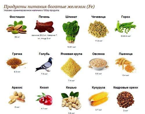 В рацион стоит включить блюда и продукты с достаточно высоким содержанием железа