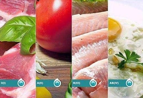 Диета по группе крови: какие продукты выбирать фото