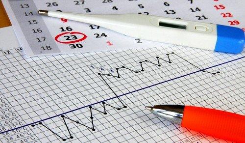 измерение базальной температуры при беременности может быть рекомендовано самим врачом
