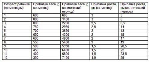 Набор веса у грудничков по месяцам: таблица